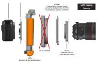 R-Mount für Canon Blendensteuerung (Frontverlängerung)